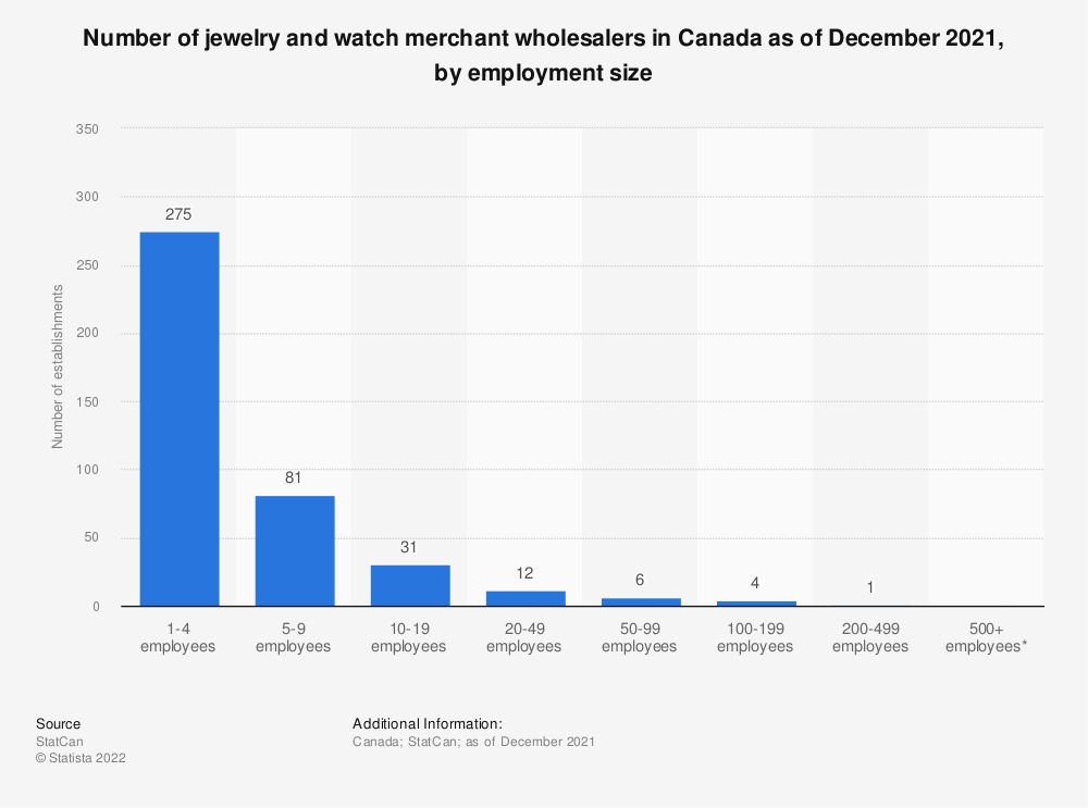 Statistic: Number of jewelry and watch merchant wholesalers in Canada as of December 2018, by employment size | Statista
