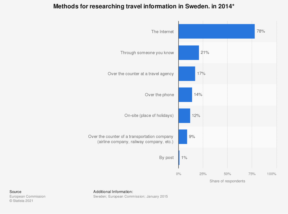 Statistic: Methods for researching travel information in Sweden. in 2014* | Statista