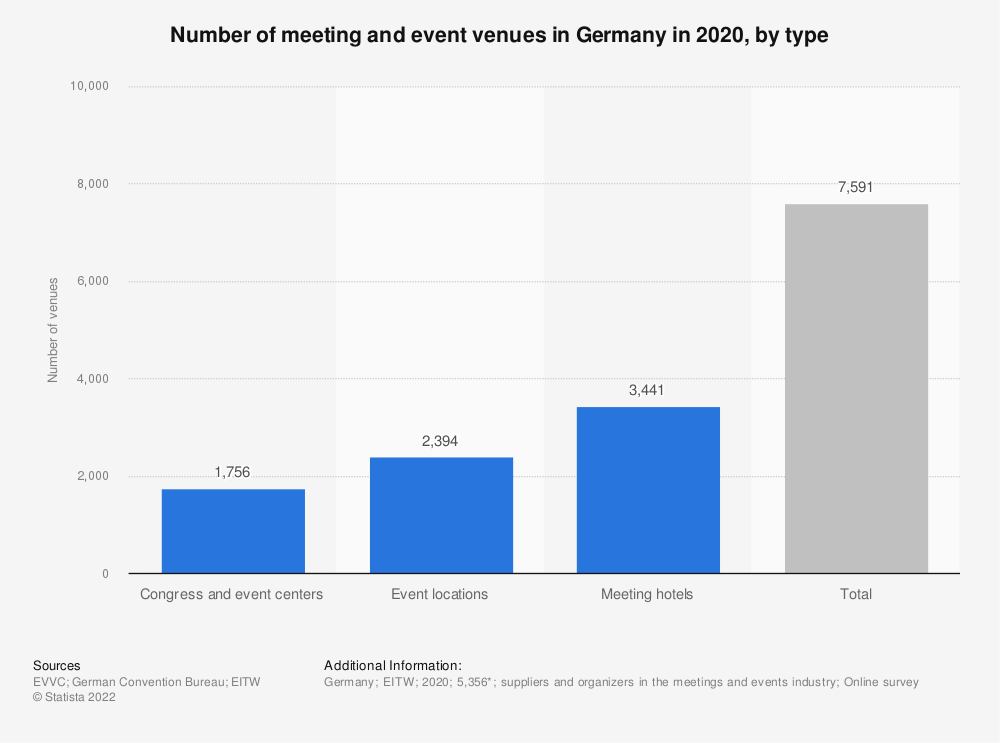 Statistic: Number of meeting and event venues in Germany in 2018, by type | Statista