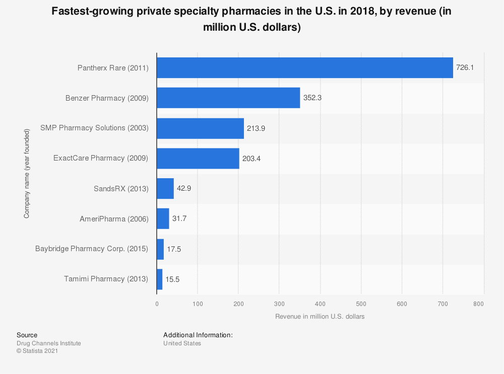 Statistic: Fastest-growing private specialty pharmacies in the U.S. in 2018, by revenue (in million U.S. dollars) | Statista