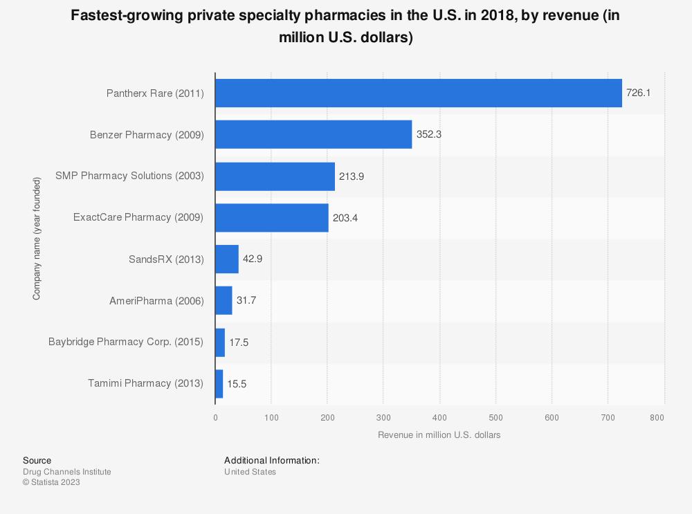 Statistic: Fastest-growing private specialty pharmacies in the U.S. in 2018, by revenue (in million U.S. dollars) | Statista