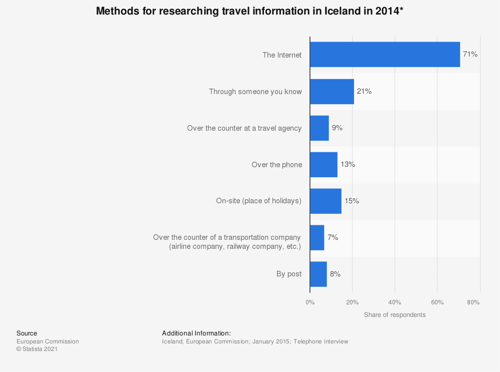 Statistic: Methods for researching travel information in Iceland in 2014* | Statista