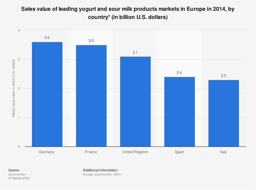 Statistic: Sales value of leading yogurt and sour milk products markets in Europe in 2014, by country* (in billion U.S. dollars) | Statista