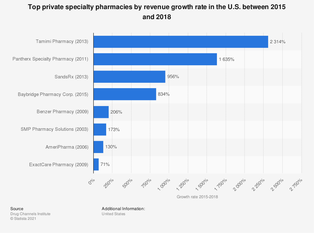 Statistic: Top private specialty pharmacies by revenue growth rate in the U.S. between 2015 and 2018 | Statista