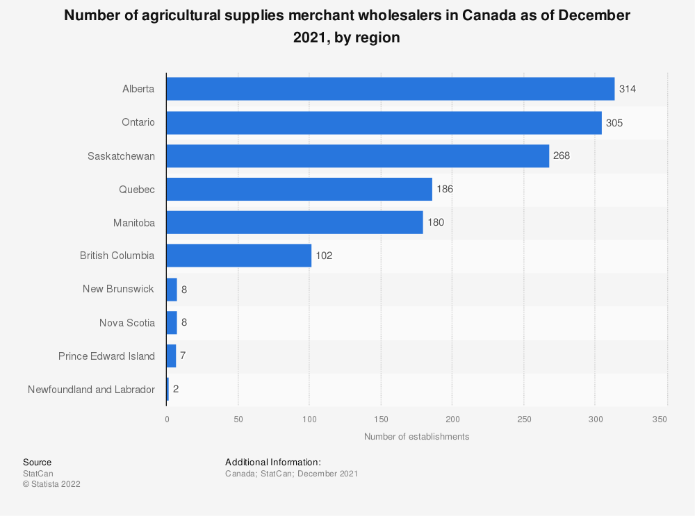 Statistic: Number of agricultural supplies merchant wholesalers in Canada as of December 2016, by region | Statista