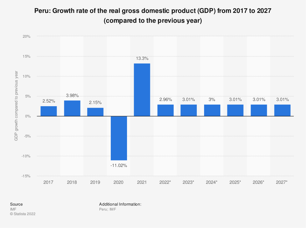 Statistic: Peru: Growth rate of the real gross domestic product (GDP) from 2014 to 2024 (compared to the previous year) | Statista