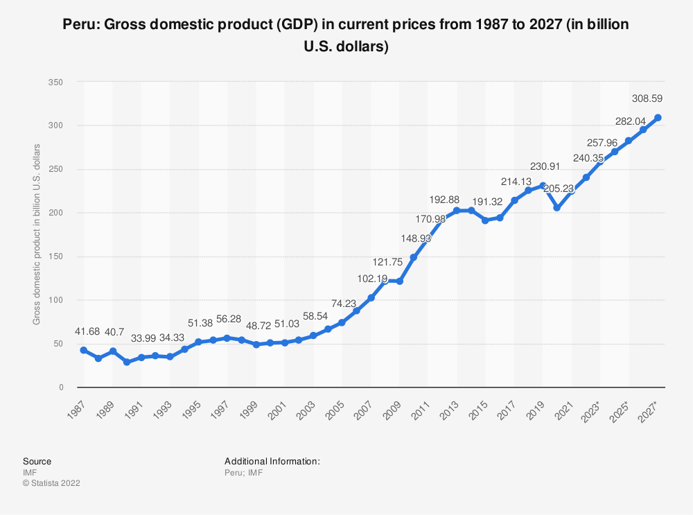 Statistic: Peru: Gross domestic product (GDP) in current prices from 1984 to 2024 (in billion U.S. dollars) | Statista