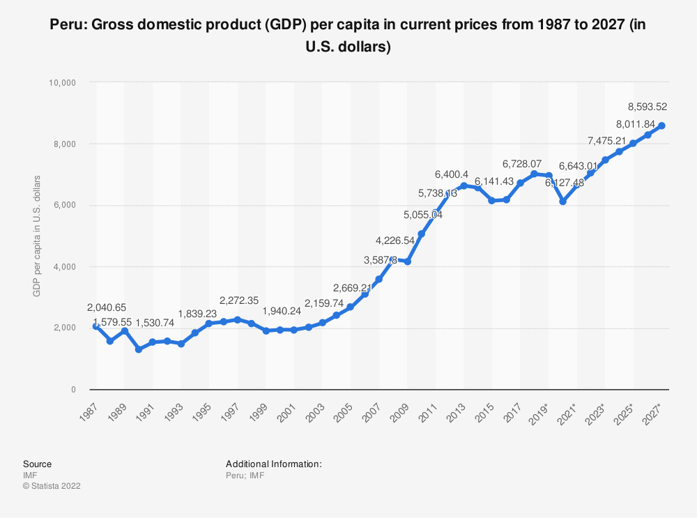 Statistic: Peru: Gross domestic product (GDP) per capita in current prices from 2014 to 2024 (in U.S. dollars) | Statista