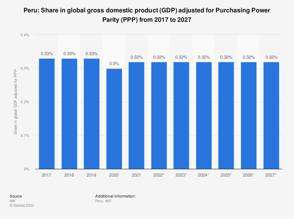Statistic: Peru: Share in global gross domestic product (GDP) adjusted for Purchasing Power Parity (PPP) from 2014 to 2024 | Statista