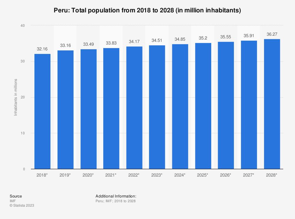 Population Of Peru Graph