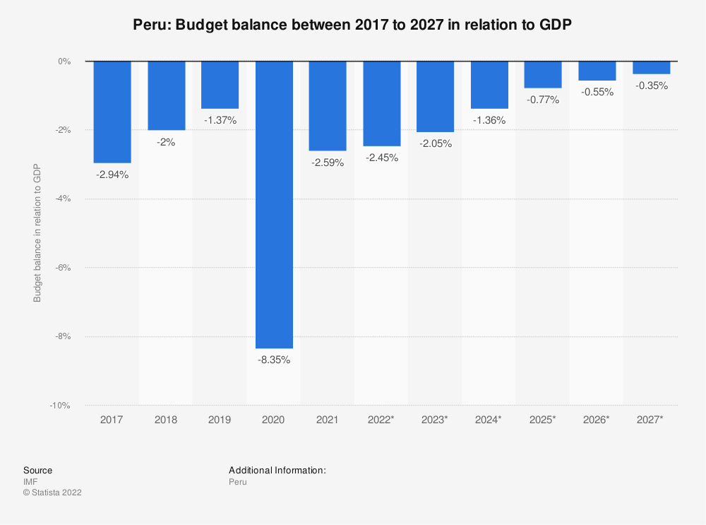 Statistic: Peru: Budget balance between 2014 to 2024 in relation to GDP | Statista