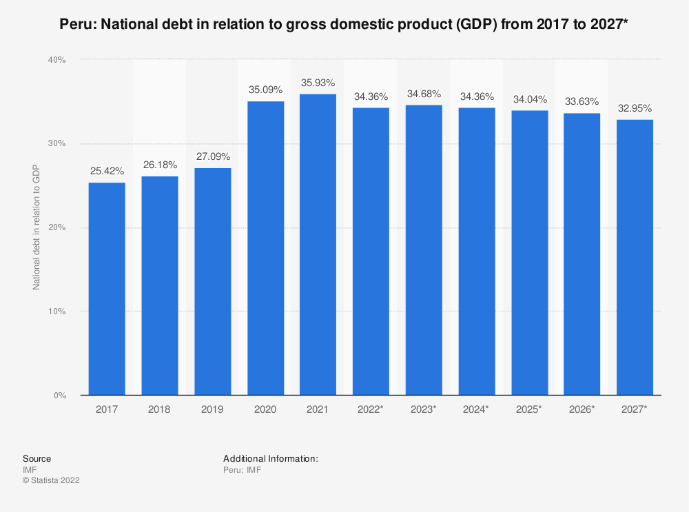 Statistic: Peru: National debt in relation to gross domestic product (GDP) from 2014 to 2024* | Statista