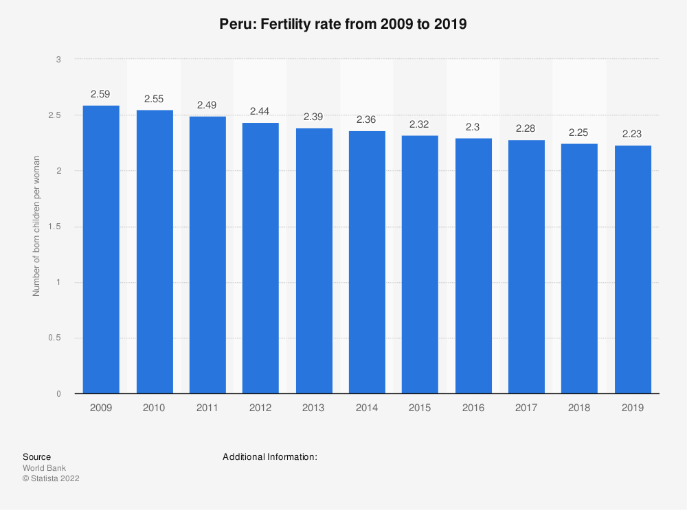 Statistic: Peru: Fertility rate from 2006 to 2016 | Statista