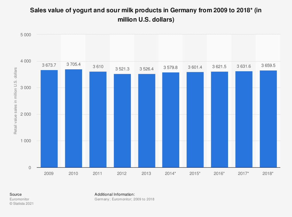 Statistic: Sales value of yogurt and sour milk products in Germany from 2009 to 2018* (in million U.S. dollars) | Statista