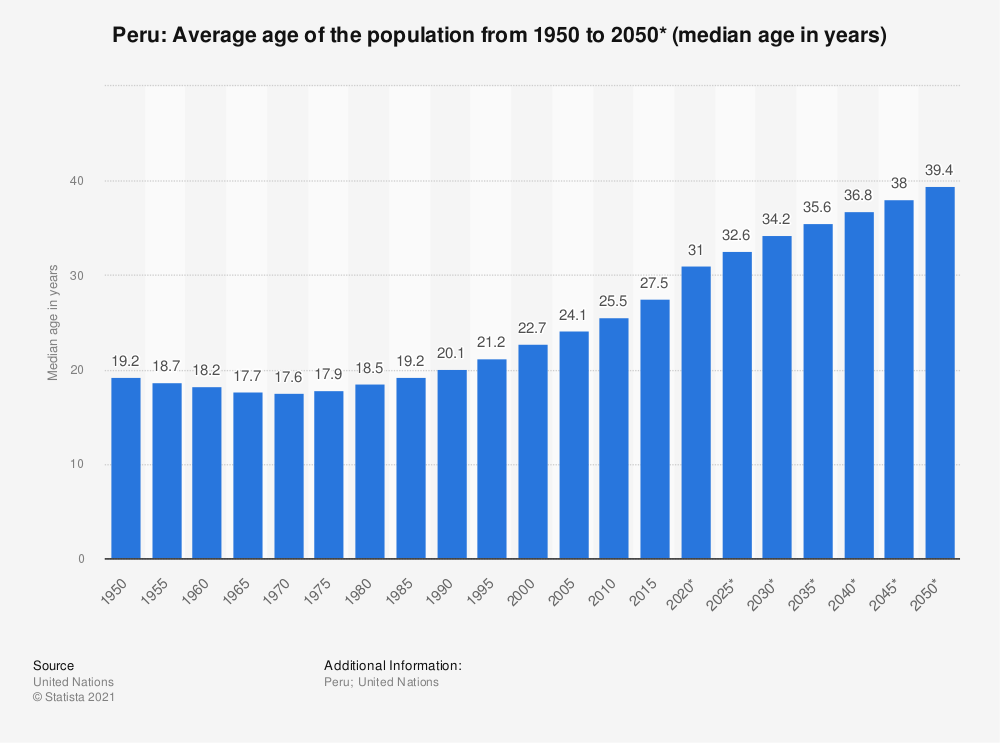 Statistic: Peru: Average age of the population from 1950 to 2050* (median age in years) | Statista