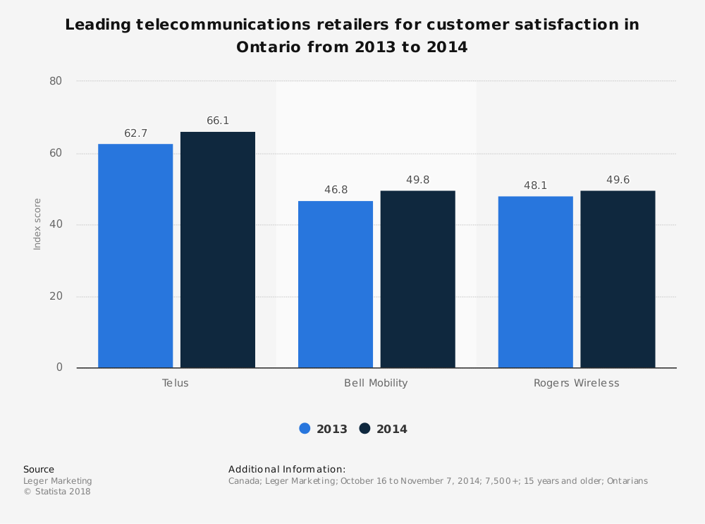 Statistic: Leading telecommunications retailers for customer satisfaction in Ontario from 2013 to 2014 | Statista