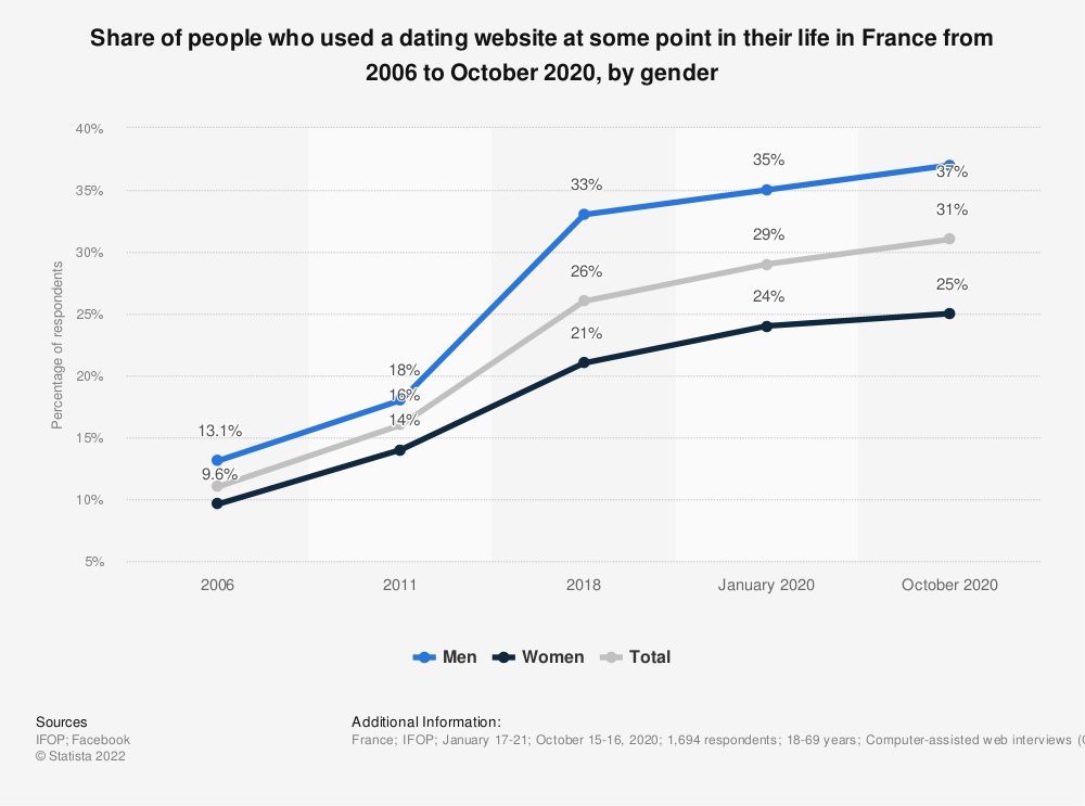 Statistic: Share of people who used a dating website at some point in their life in France from 2006 to October 2020, by gender | Statista