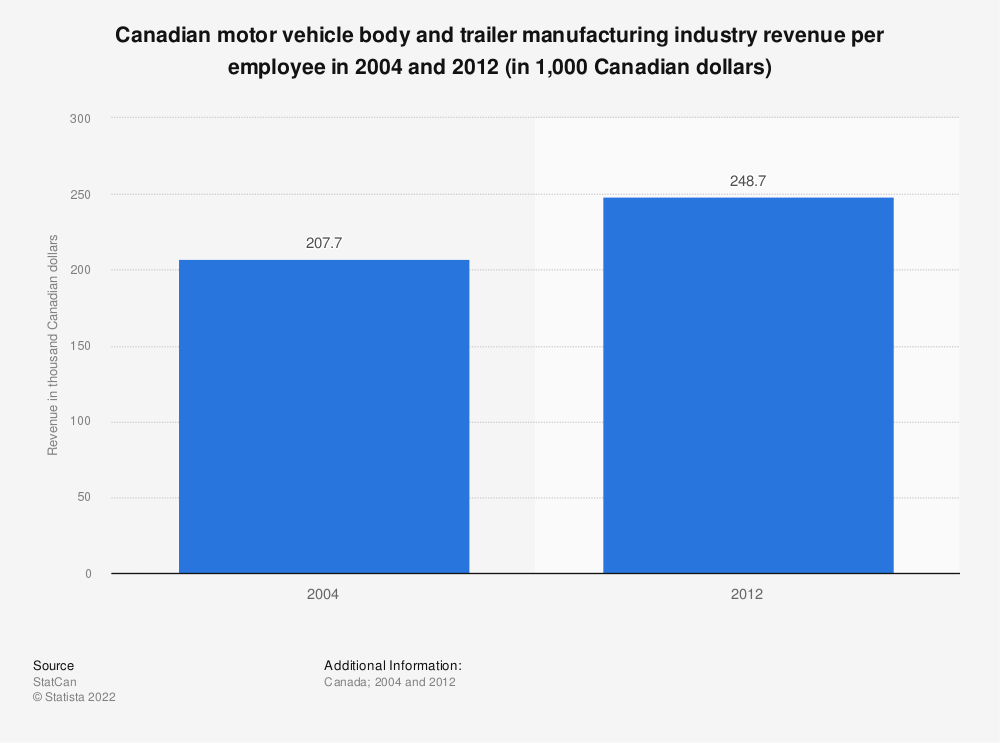 Statistic: Canadian motor vehicle body and trailer manufacturing industry revenue per employee in 2004 and 2012 (in 1,000 Canadian dollars) | Statista