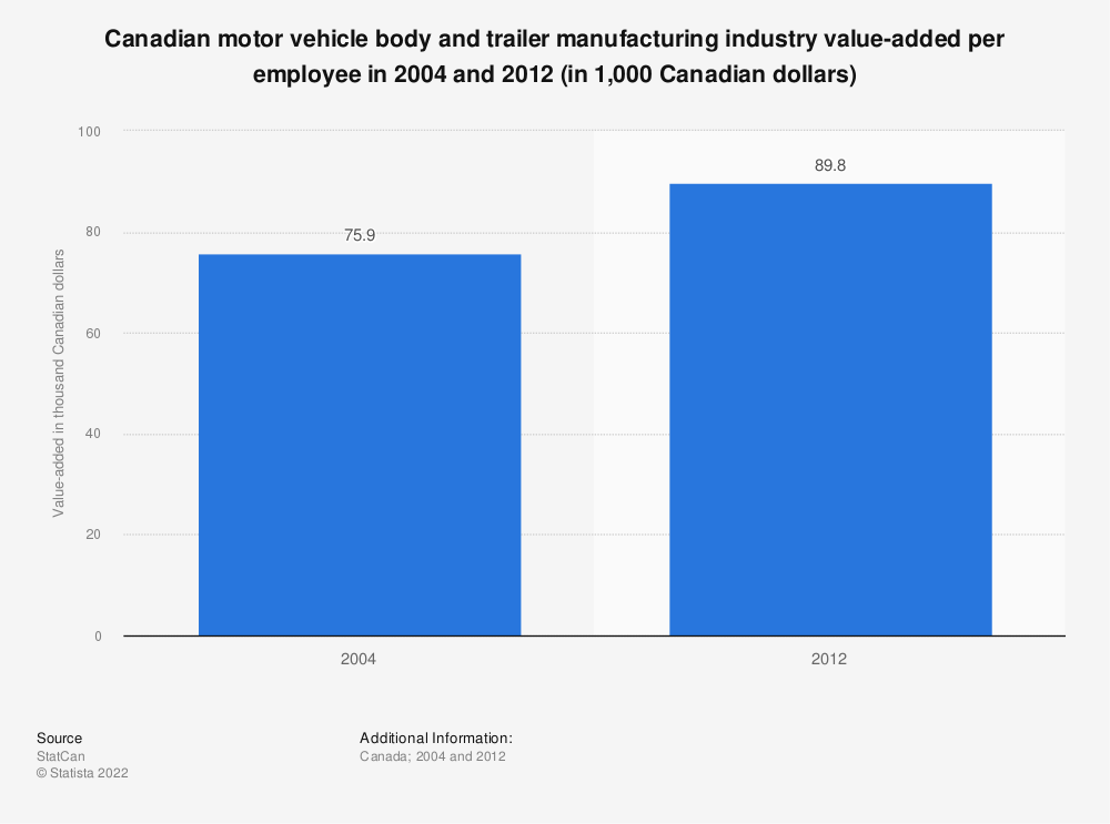 Statistic: Canadian motor vehicle body and trailer manufacturing industry value-added per employee in 2004 and 2012 (in 1,000 Canadian dollars) | Statista