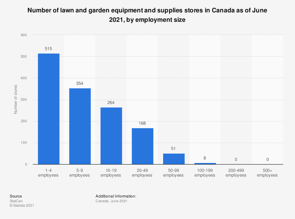 Statistic: Number of lawn and garden equipment and supplies stores in Canada as of December 2020, by employment size | Statista