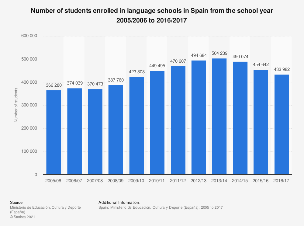 Statistic: Number of students enrolled in language schools in Spain from the school year 2005/2006 to 2014/2015 | Statista