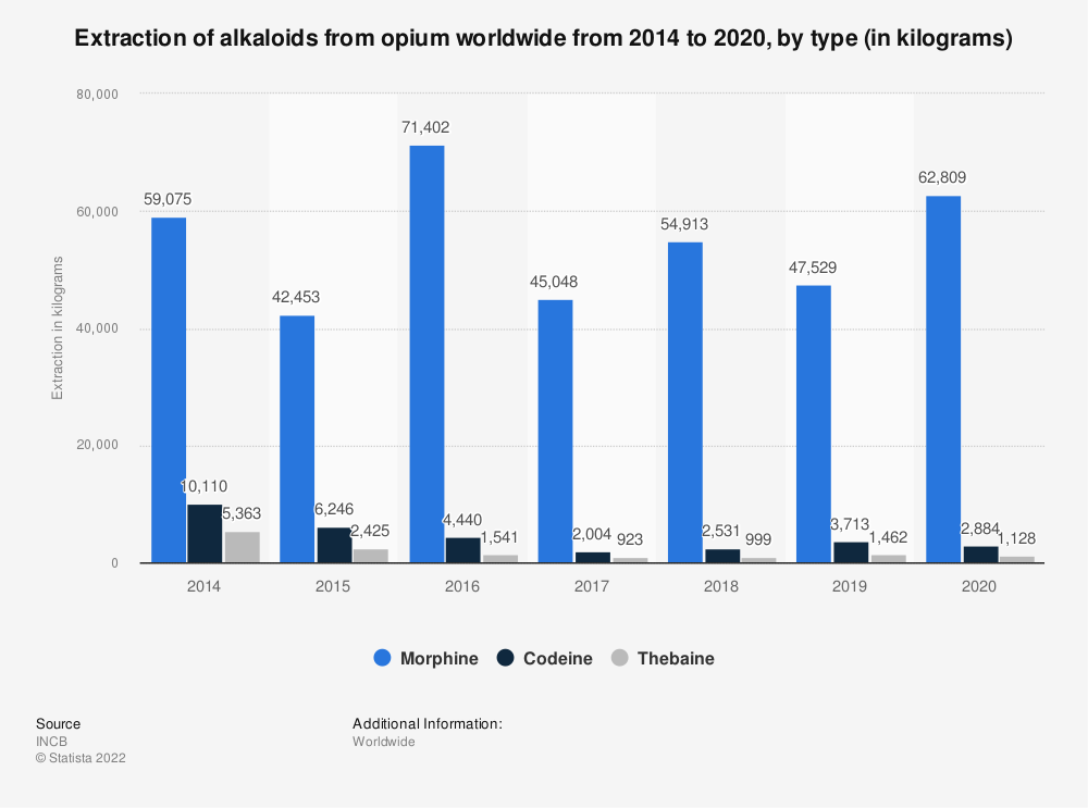 Statistic: Extraction of alkaloids from opium worldwide from 2009 to 2016, by type (in kilograms) | Statista