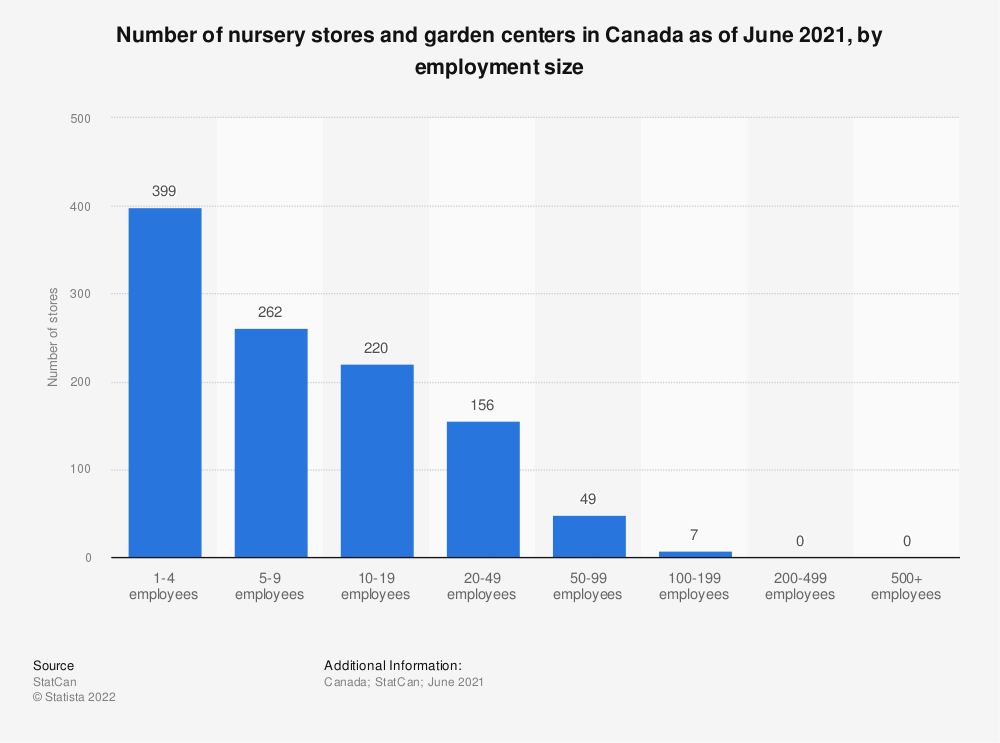 Statistic: Number of nursery stores and garden centers in Canada as of December 2016, by employment size | Statista