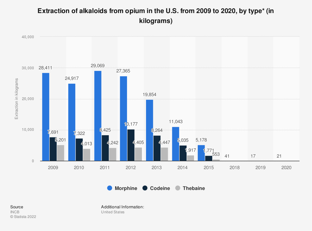 Statistic: Extraction of alkaloids from opium in the U.S. from 2009 to 2018, by type (in kilograms)* | Statista