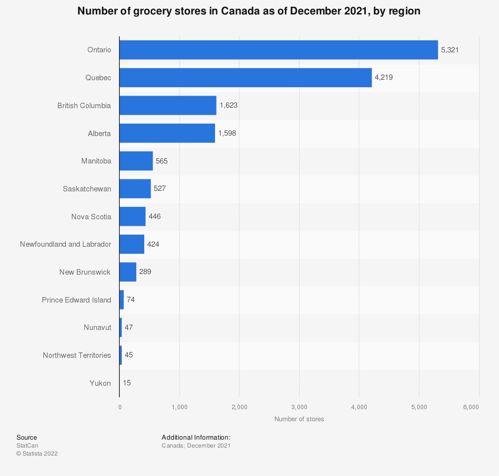 Statistic: Number of grocery stores in Canada as of December 2019, by region | Statista