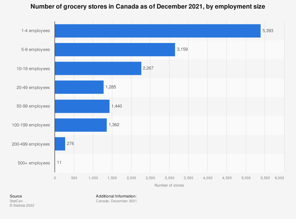 Statistic: Number of grocery stores in Canada as of December 2019, by employment size  | Statista