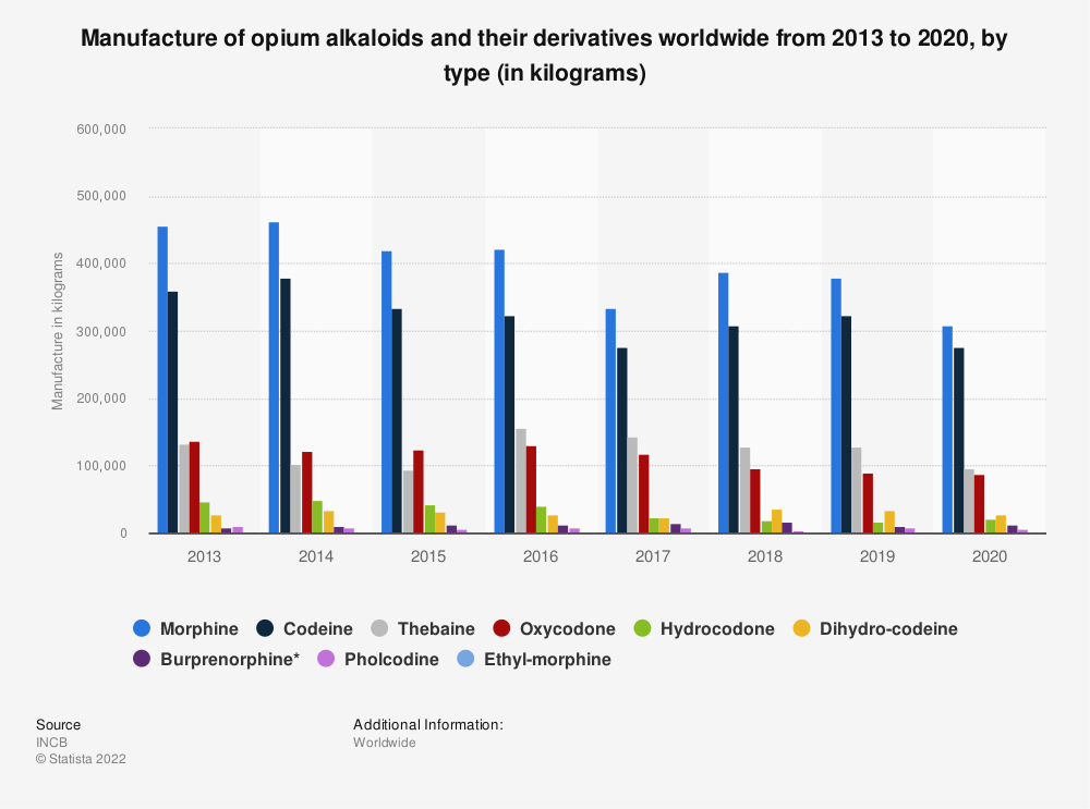 Statistic: Manufacture of opium alkaloids and their derivatives worldwide from 2014 to 2018, by type (in kilograms) | Statista