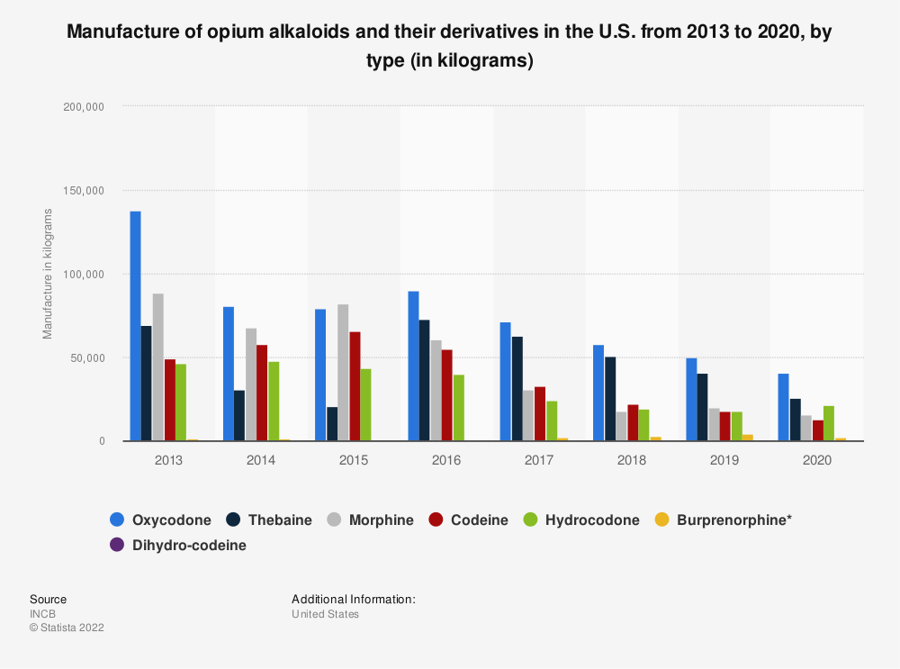 Statistic: Manufacture of opium alkaloids and their derivatives in the U.S. from 2013 to 2017, by type (in kilograms) | Statista