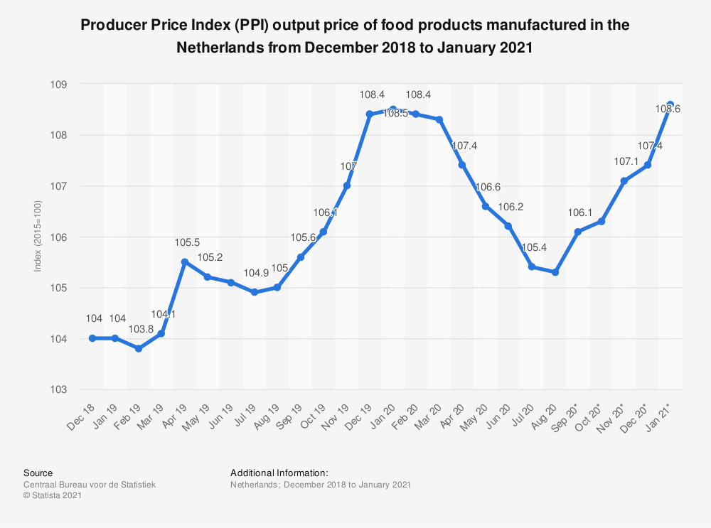 Statistic: Producer Price Index (PPI): monthly output price of food products manufactured in the Netherlands from December 2018 to May 2020 | Statista