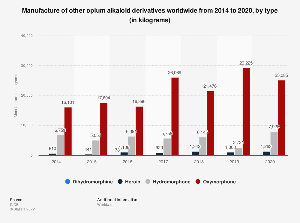 Statistic: Manufacture of other opium alkaloid derivatives worldwide from 2014 to 2019, by type (in kilograms) | Statista