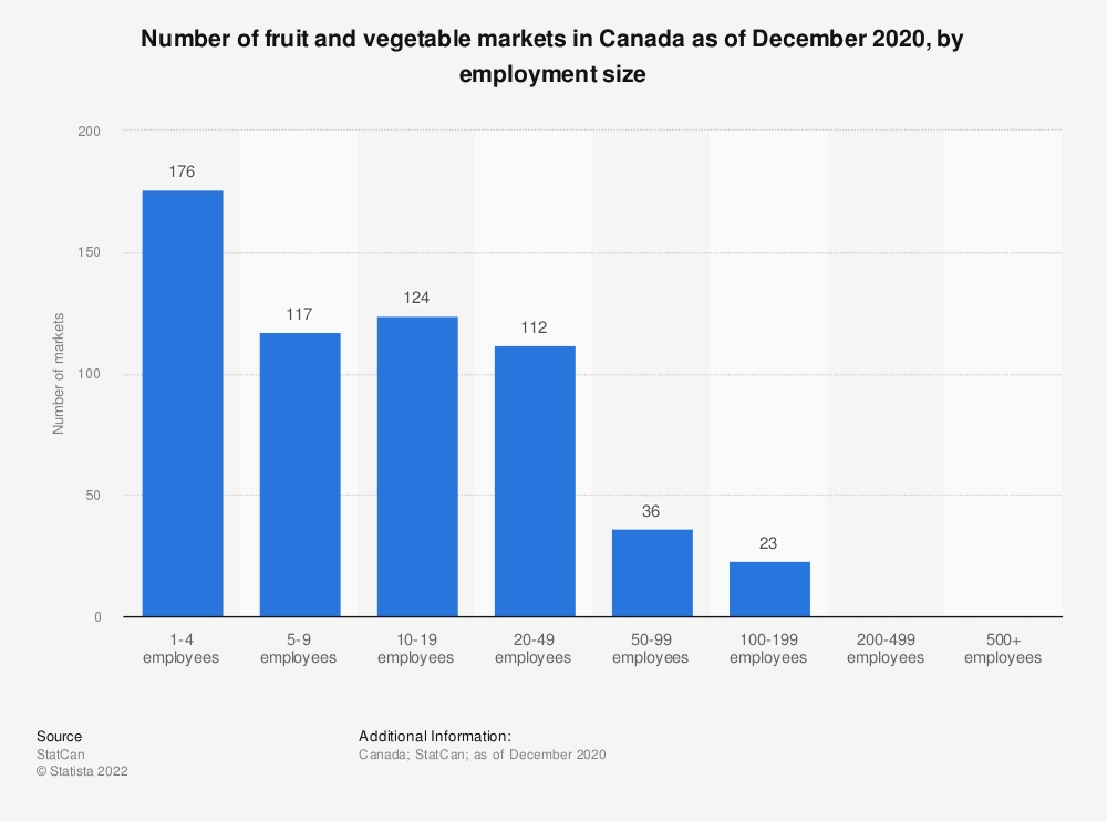 Statistic: Number of fruit and vegetable markets in Canada as of December 2020, by employment size | Statista