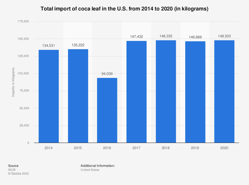 Statistic: Total import of coca leaf in the U.S. from 2014 to 2018 (in kilograms)   Statista