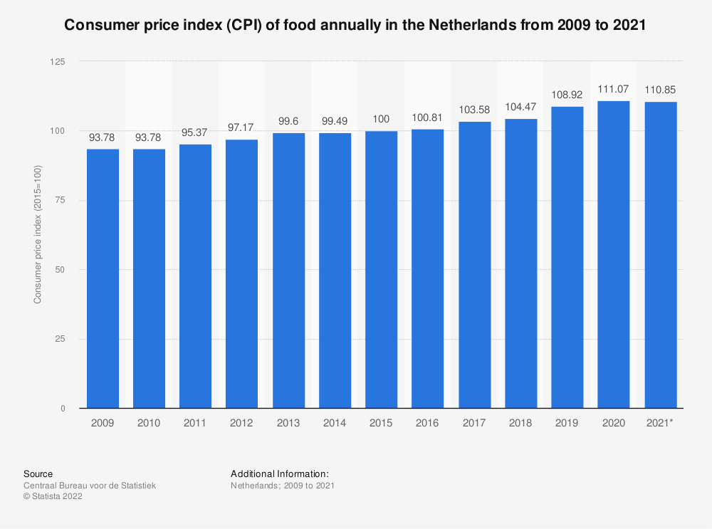 Statistic: Consumer price index (CPI) of food annually in the Netherlands from 2009 to 2019 | Statista
