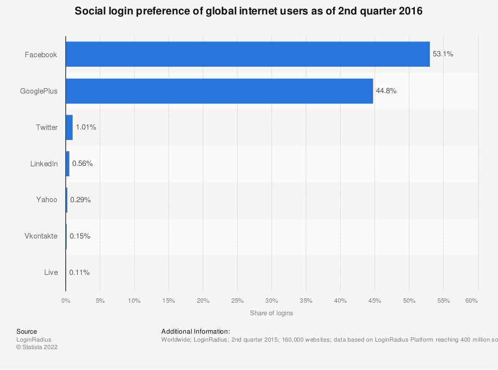 Statistic: Social login preference of global internet users as of 2nd quarter 2016 | Statista
