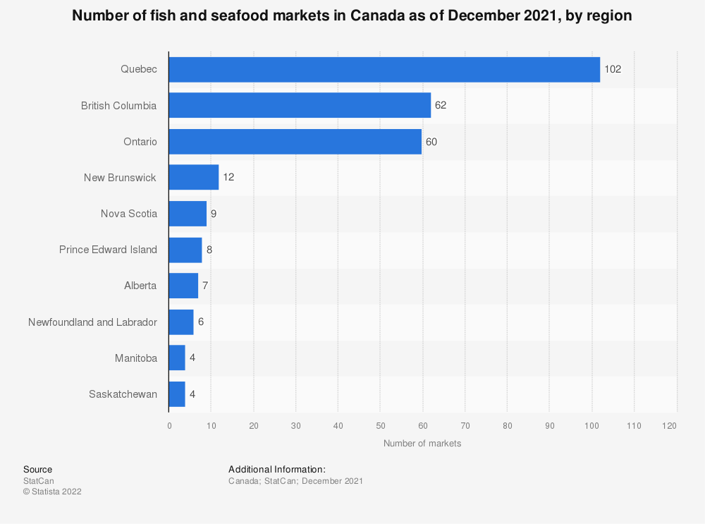 Statistic: Number of fish and seafood markets in Canada as of December 2019, by region | Statista