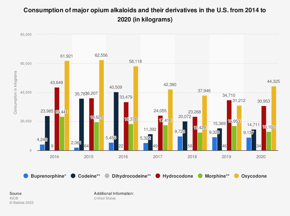 Statistic: Consumption of major opium alkaloids and their derivatives in the U.S. from 2010 to 2016 (in kilograms) | Statista