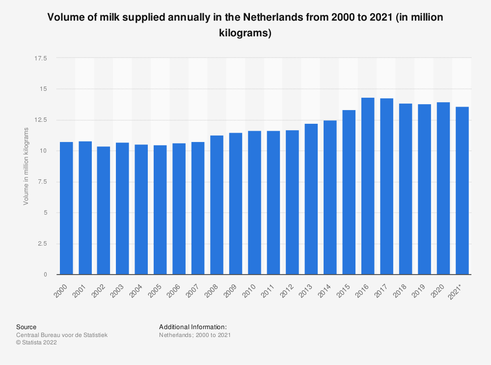 Statistic: Volume of milk supplied annually in the Netherlands from 2000 to 2018 (in million kilograms) | Statista