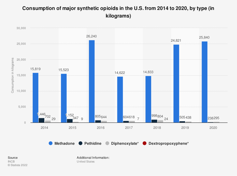 Statistic: Consumption of major synthetic opioids in the U.S. from 2010 to 2016, by type (in kilograms) | Statista