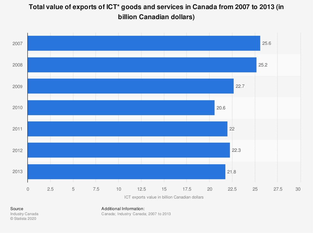 Statistic: Total value of exports of ICT* goods and services in Canada from 2007 to 2013 (in billion Canadian dollars) | Statista