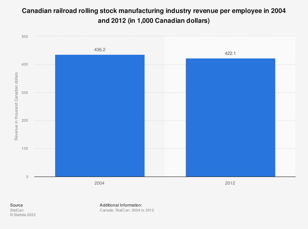 Statistic: Canadian railroad rolling stock manufacturing industry revenue per employee in 2004 and 2012 (in 1,000 Canadian dollars) | Statista