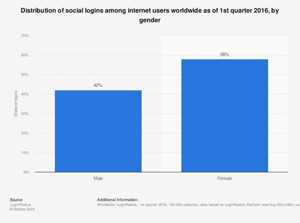 Statistic: Distribution of social logins among internet users worldwide as of 1st quarter 2016, by gender | Statista