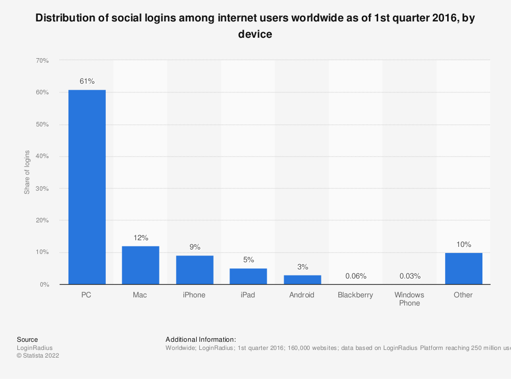Statistic: Distribution of social logins among internet users worldwide as of 1st quarter 2016, by device | Statista
