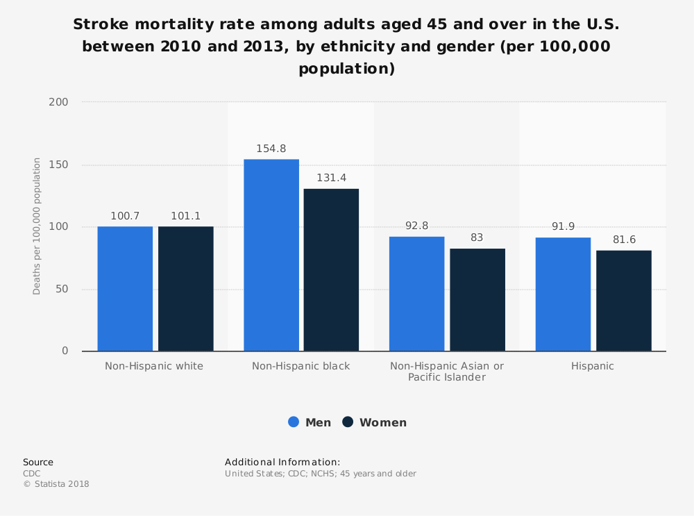 Statistic: Stroke mortality rate among adults aged 45 and over in the U.S. between 2010 and 2013, by ethnicity and gender (per 100,000 population) | Statista