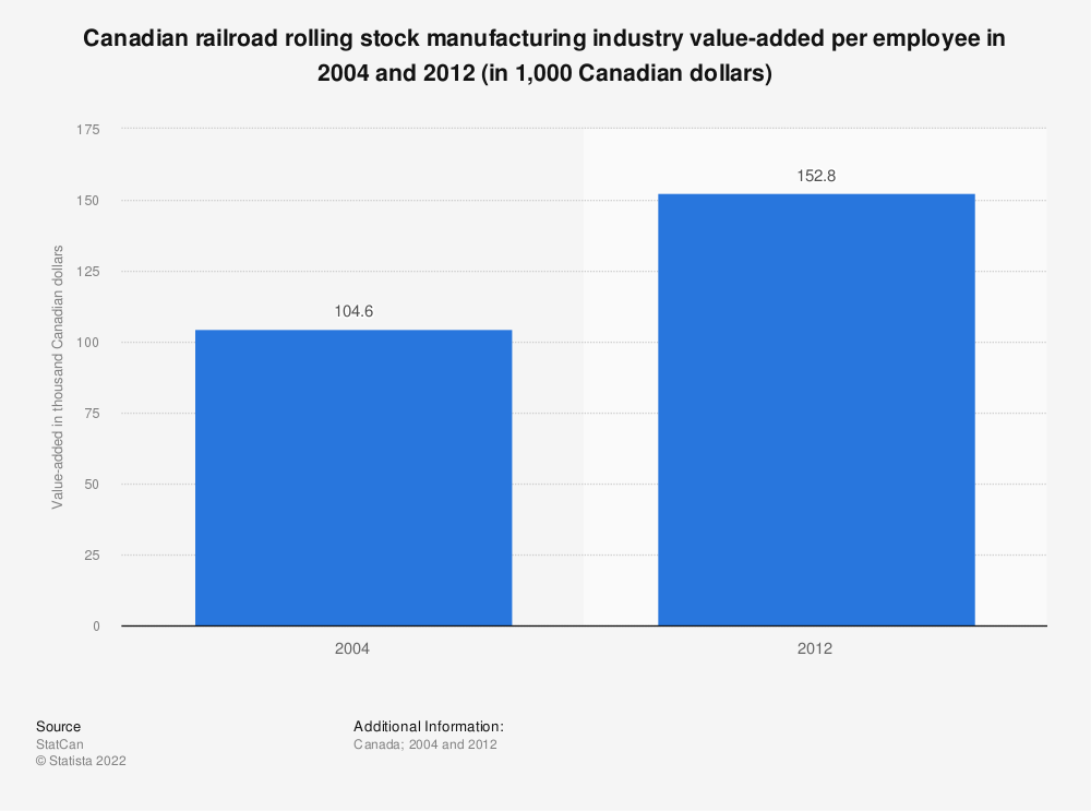 Statistic: Canadian railroad rolling stock manufacturing industry value-added per employee in 2004 and 2012 (in 1,000 Canadian dollars) | Statista