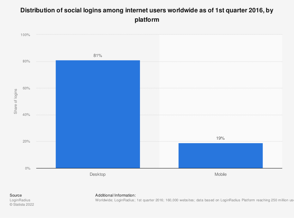 Statistic: Distribution of social logins among internet users worldwide as of 1st quarter 2016, by platform | Statista