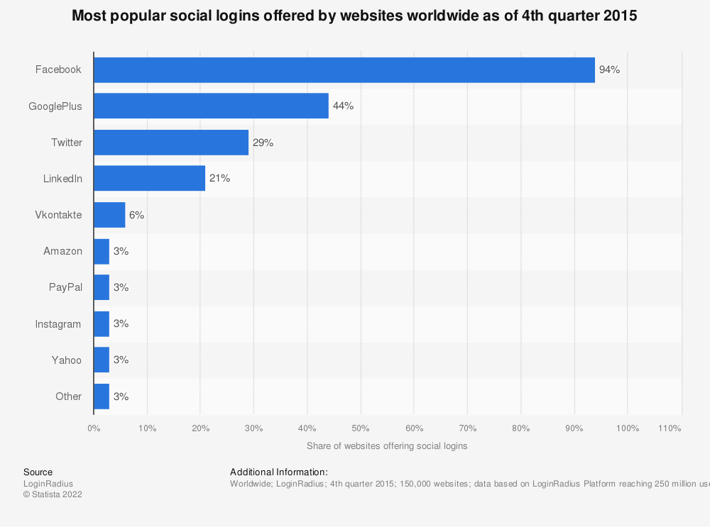 Statistic: Most popular social logins offered by websites worldwide as of 4th quarter 2015 | Statista